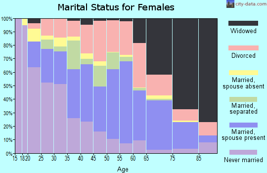 Zip code 36867 marital status for females