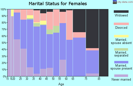 Zip code 36870 marital status for females