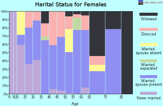 Zip code 36874 marital status for females