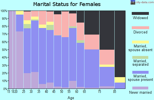 Zip code 37015 marital status for females
