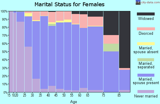 Zip code 37027 marital status for females