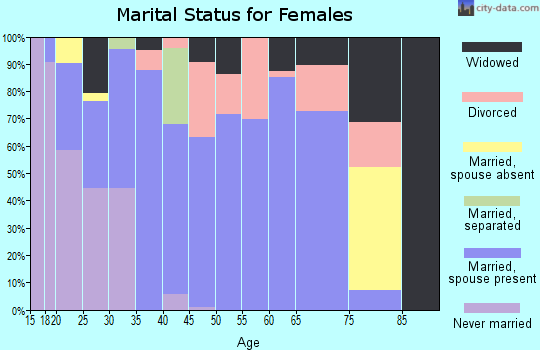Zip code 37032 marital status for females