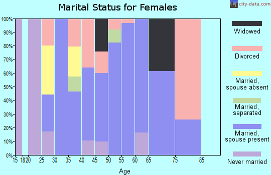 Zip code 37035 marital status for females