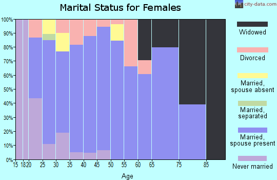 Zip code 37037 marital status for females