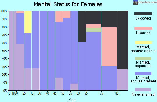 Zip code 37046 marital status for females