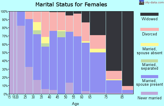 Zip code 37073 marital status for females