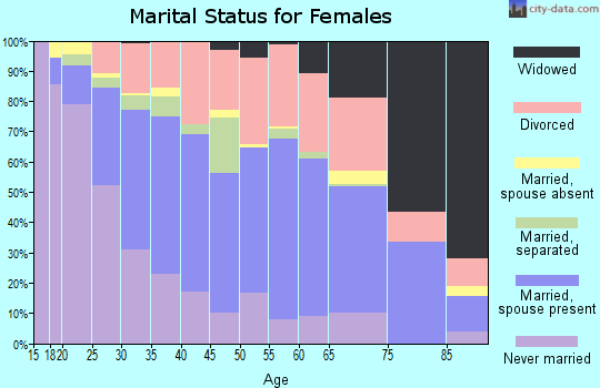 Zip code 37076 marital status for females