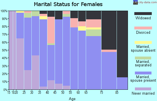 Zip code 37080 marital status for females
