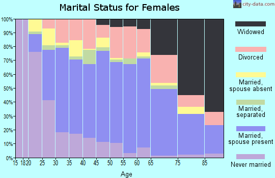 Zip code 37087 marital status for females