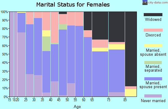 Zip code 37096 marital status for females