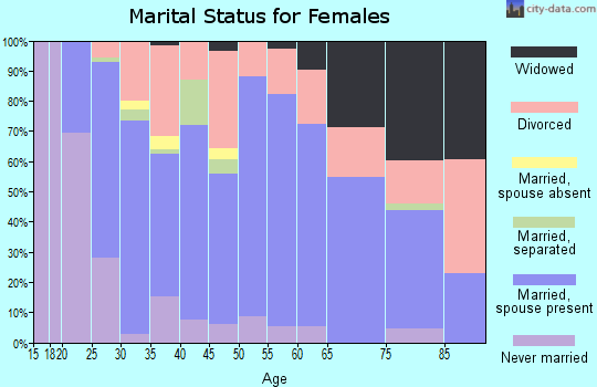 Zip code 37101 marital status for females