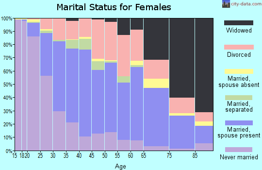 Zip code 37130 marital status for females