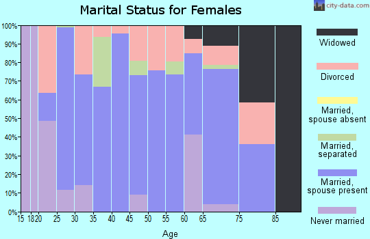 Zip code 37137 marital status for females