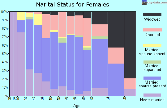 Zip code 37138 marital status for females