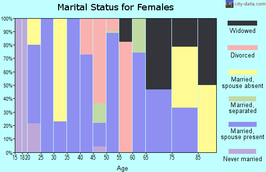 Zip code 37142 marital status for females