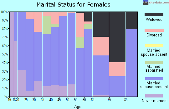 Zip code 37144 marital status for females