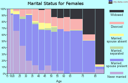 Zip code 37160 marital status for females