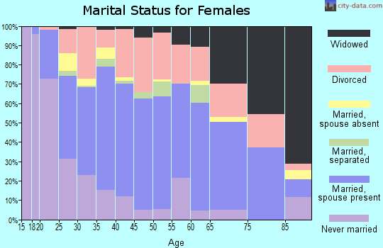 Zip code 37172 marital status for females