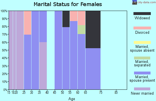 Zip code 37175 marital status for females