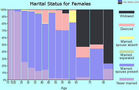 Zip code 37179 marital status for females
