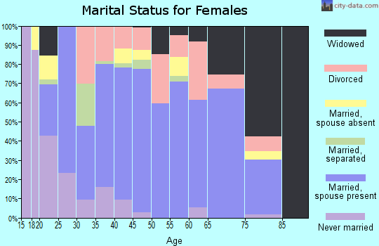 Zip code 37186 marital status for females