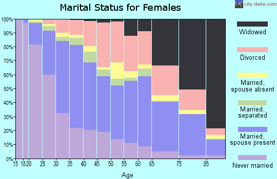 Zip code 37211 marital status for females