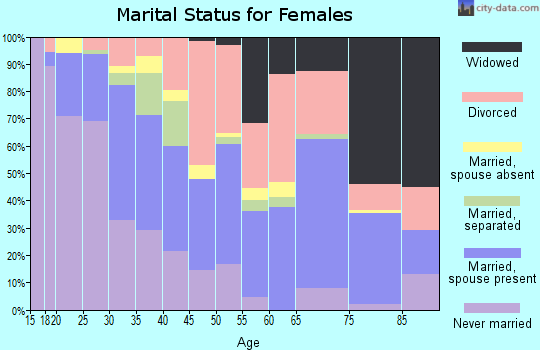 Zip code 37217 marital status for females