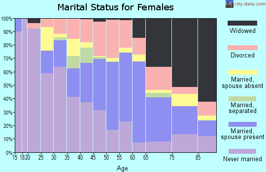 Zip code 37218 marital status for females