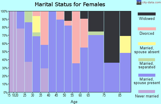 Zip code 37313 marital status for females