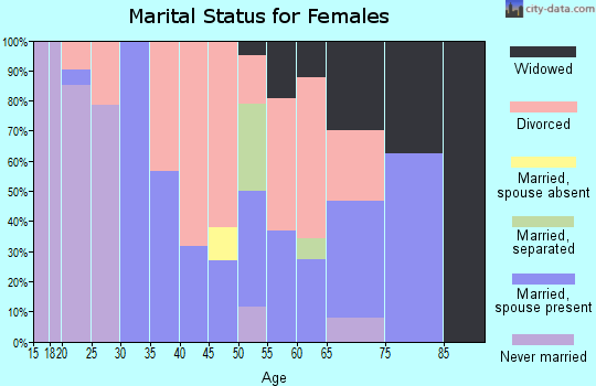 Zip code 37318 marital status for females