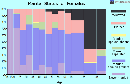 Zip code 37321 marital status for females