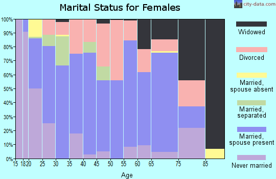 Zip code 37327 marital status for females