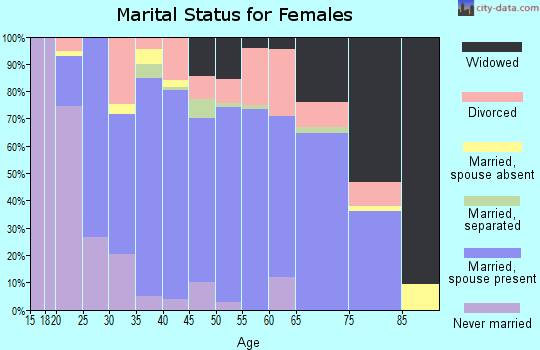 Zip code 37367 marital status for females
