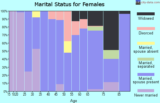 Zip code 37375 marital status for females