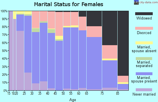 Zip code 37379 marital status for females