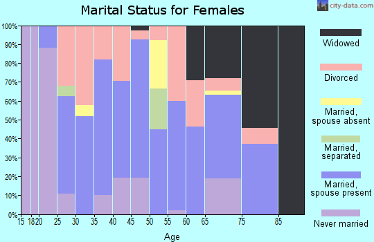 Zip code 37387 marital status for females