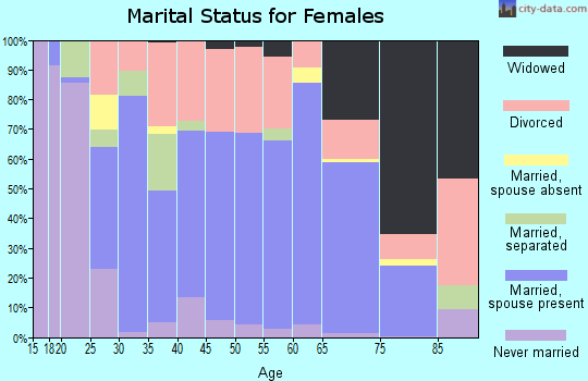 Zip code 37398 marital status for females