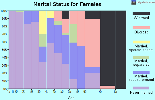 Zip code 37403 marital status for females
