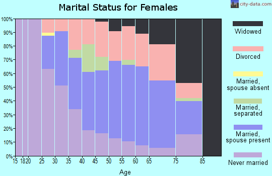 Zip code 37416 marital status for females