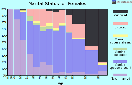 Zip code 37421 marital status for females