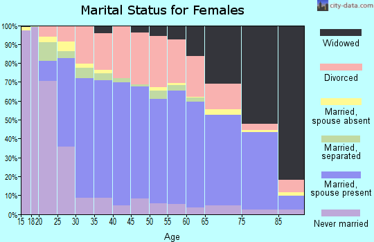 Zip code 37620 marital status for females