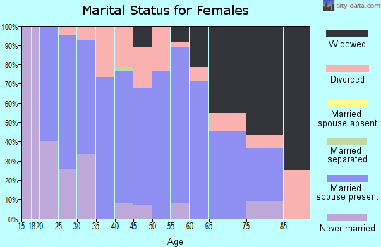 Zip code 37640 marital status for females