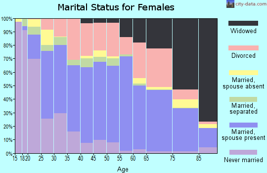 Zip code 37660 marital status for females