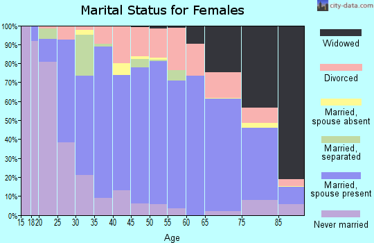 Zip code 37664 marital status for females