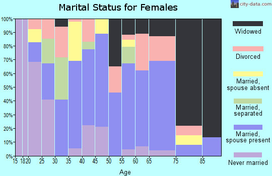Zip code 37665 marital status for females