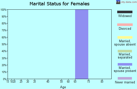 Zip code 37684 marital status for females