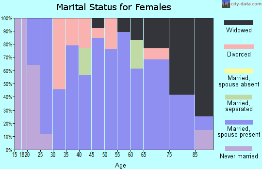 Zip code 37690 marital status for females
