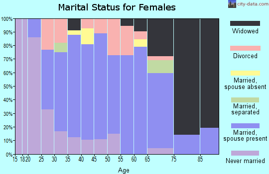 Zip code 37692 marital status for females