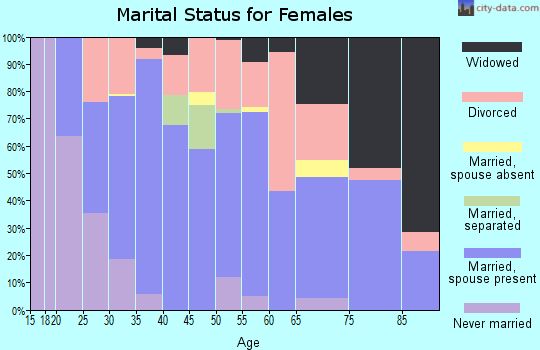 Zip code 37708 marital status for females