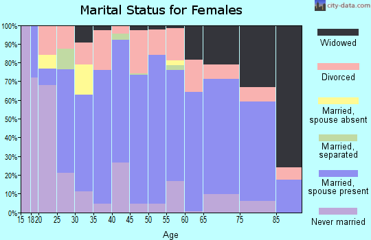 Zip code 37721 marital status for females